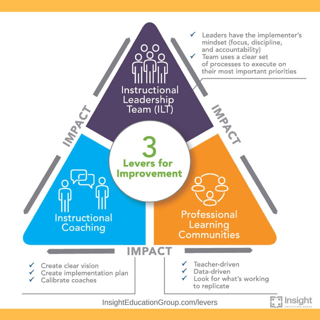3 Keys to Building Strong Instructional Leadership Teams