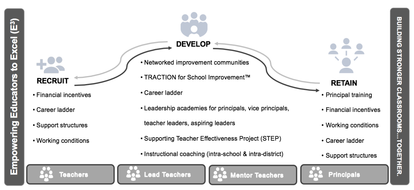 E3 Approach: Levers and wrap-arounds supports for TSL's Empowering Educators to Excel