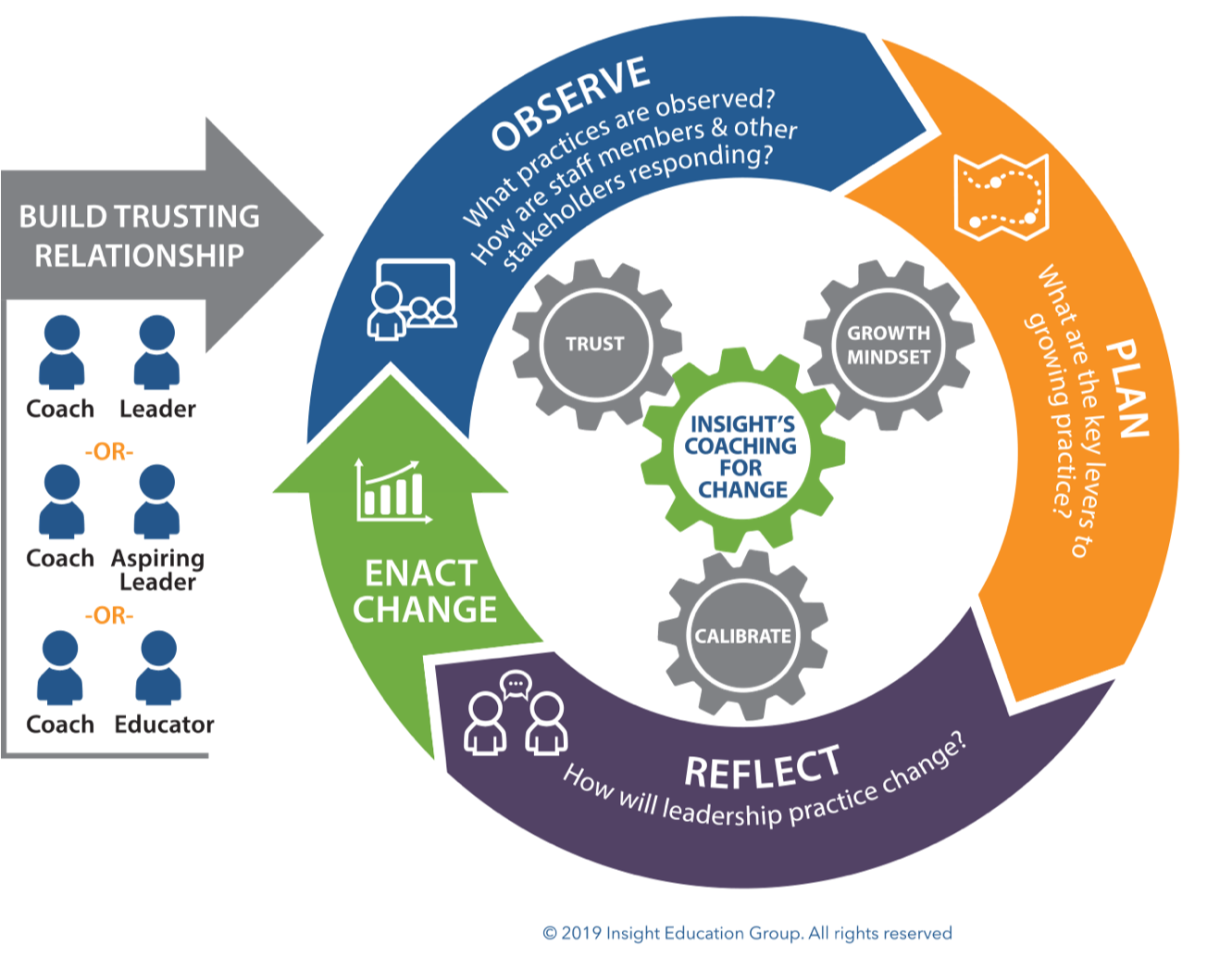 Insight's Coaching for Change model