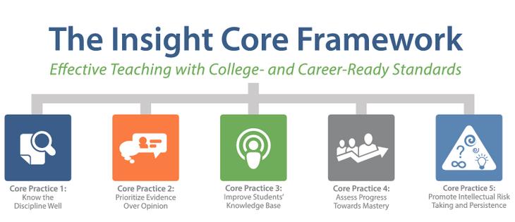 Insight Core Framework - Instructional framework for CCRS