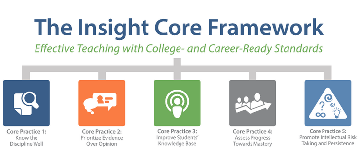 Insight Core Framework - Instructional framework for CCRS