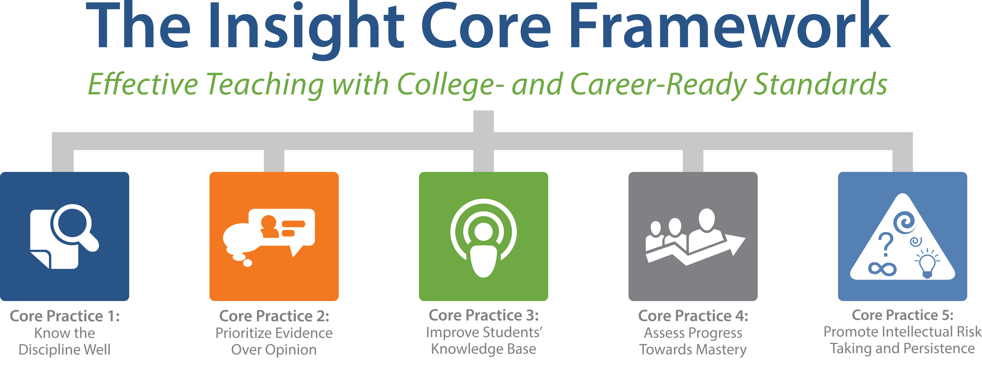 Insight Core Framework for College- and Career-Ready Standards