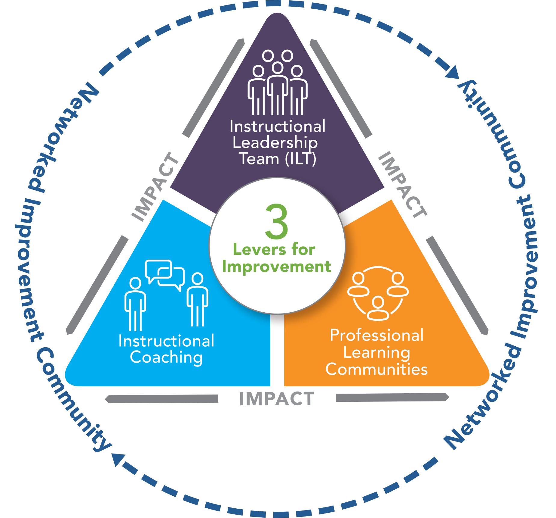 Three levers for school improvement with networked improvement community