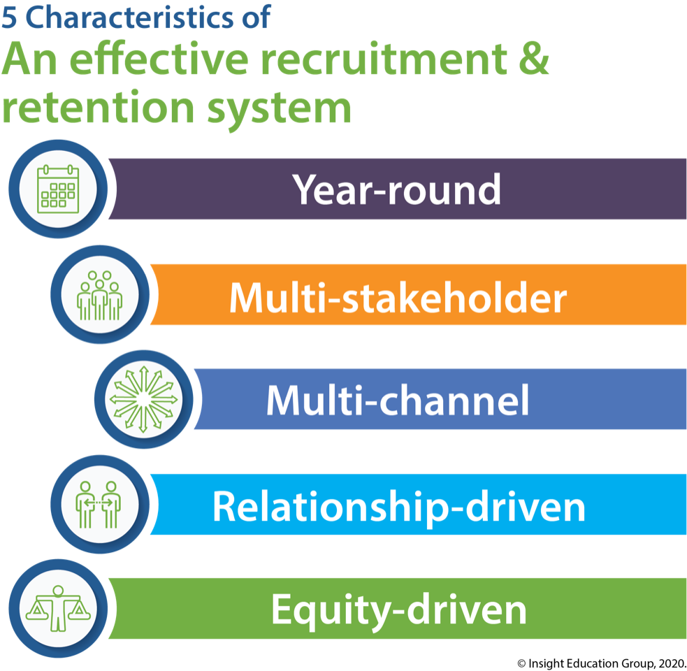 Characteristics of an Effective Teacher Recruitment and Retention System