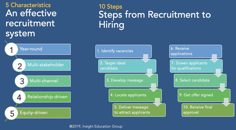 Effective Teacher Recruitment System Characteristics and Steps