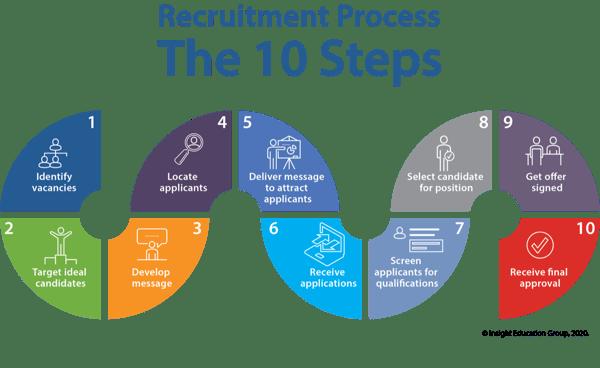 Teacher Recruitment Process -- 10 Steps
