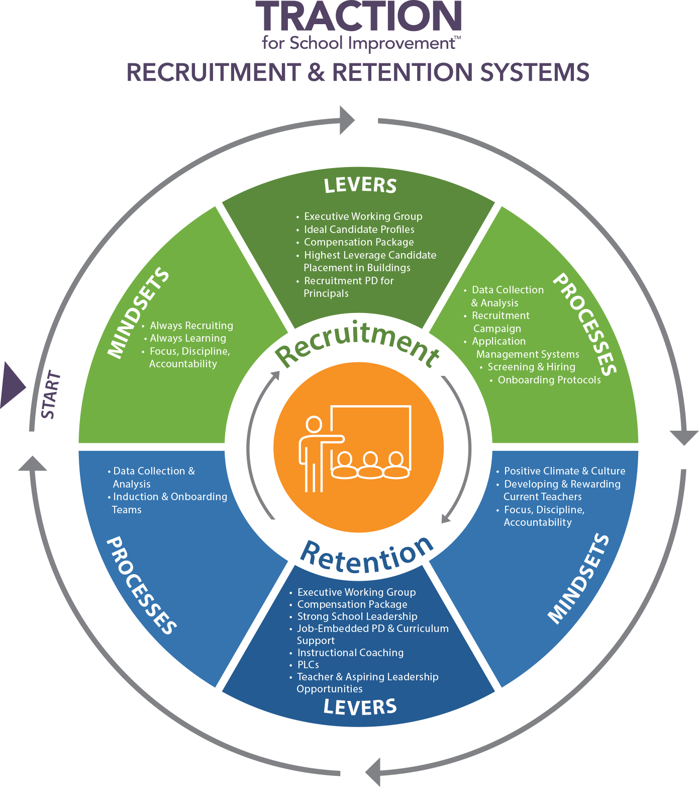 Teacher Recruitment and Retention Systems