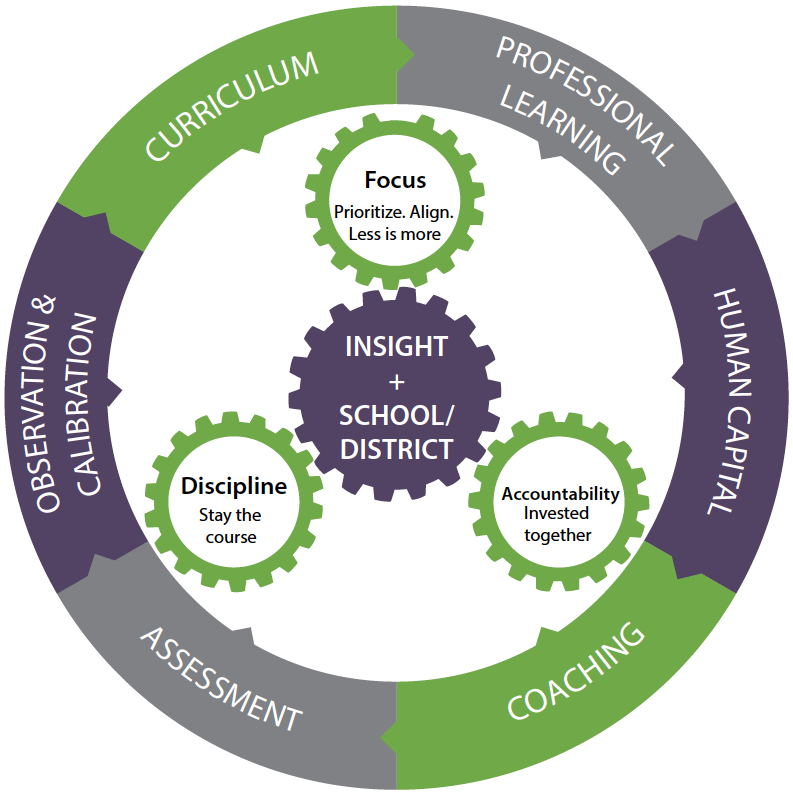 TRACTION for School Improvement by Insight