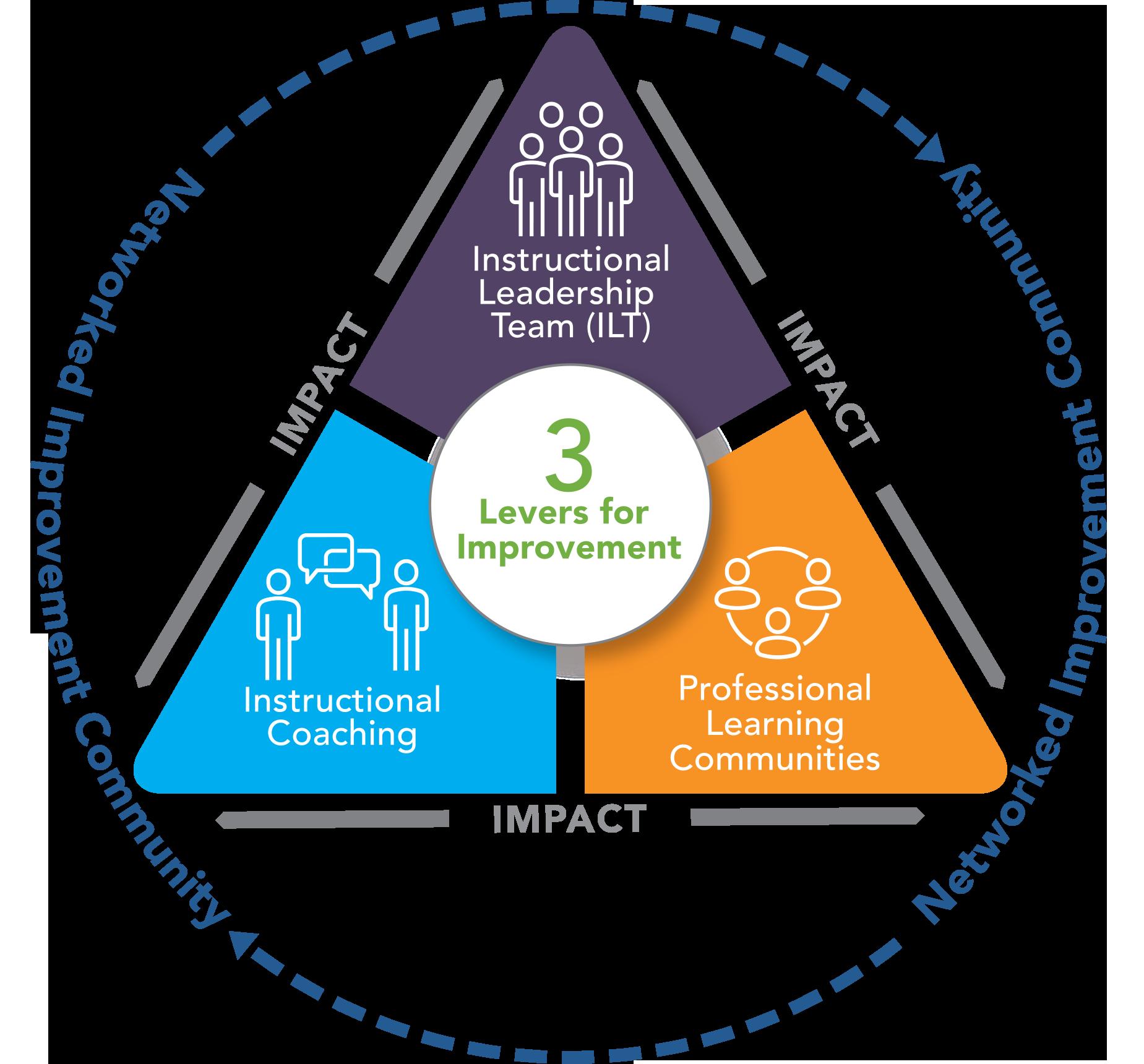 Three Key Levers for School Improvement - ILTs, coaching, & PLCs