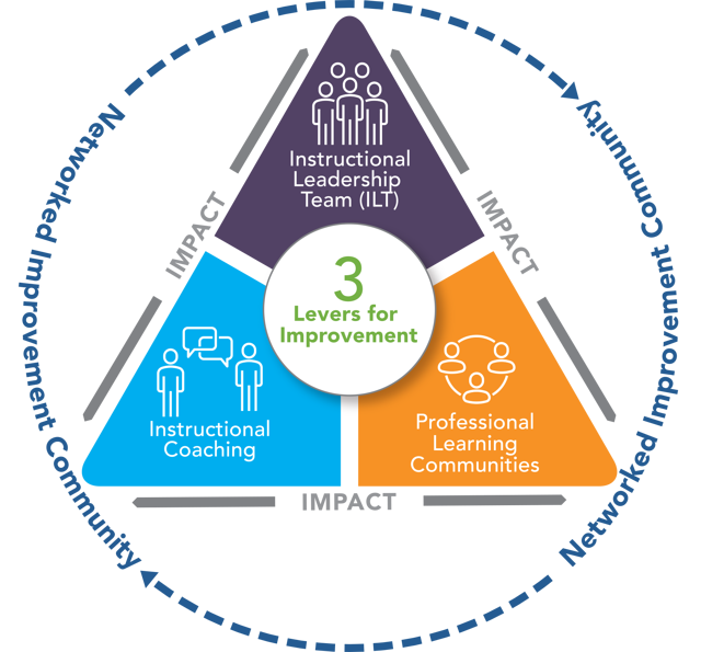 Three Key Levers for School Improvement - Infographic