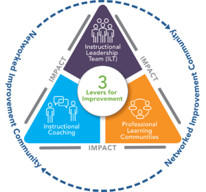 Three key levers for school improvement