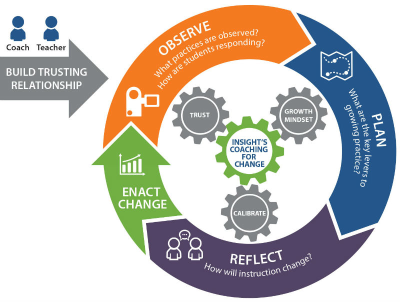 Insight's Coaching for Change - instructional coaching model