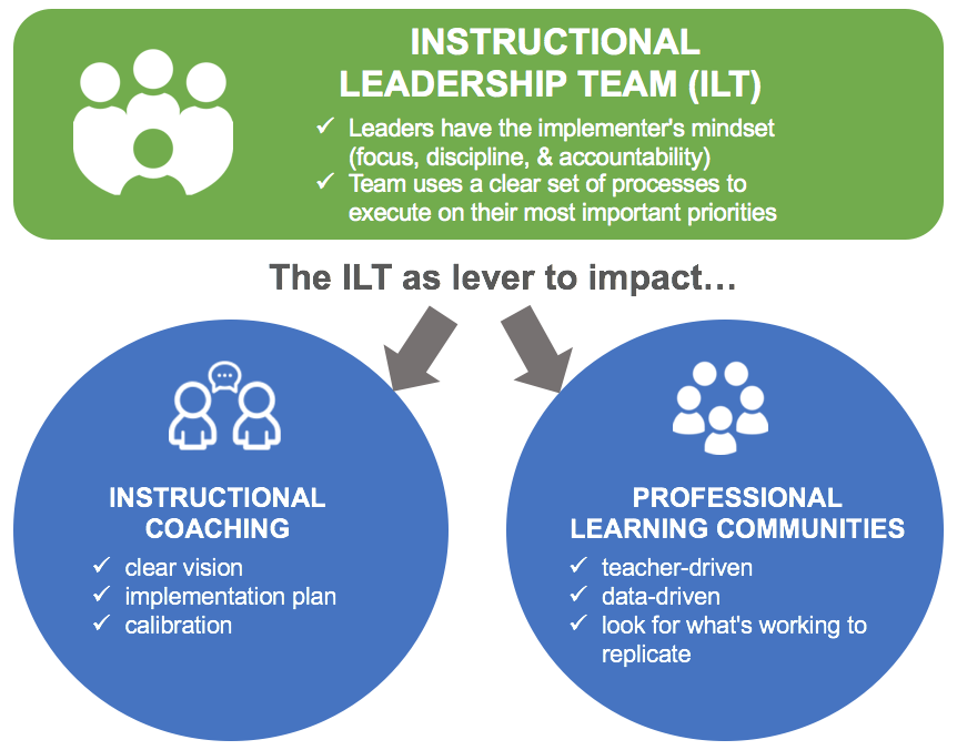 ILTs as key lever to impacting coaching and PLCs