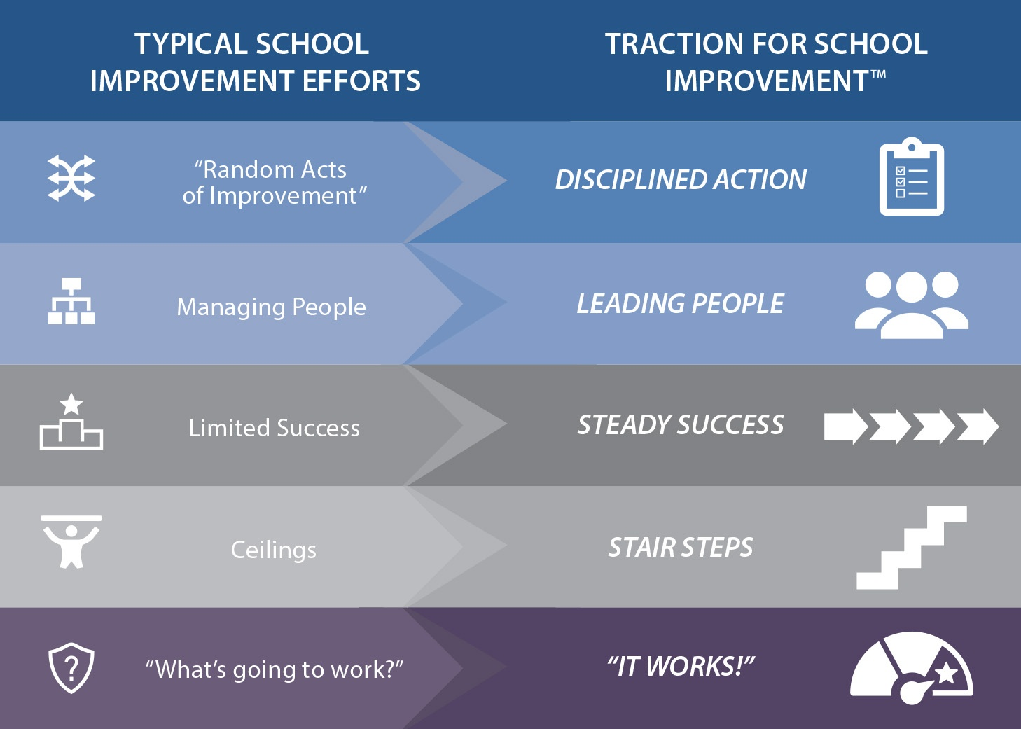 TRACTION for School Improvement - What happens with TSI