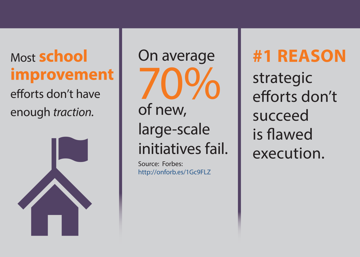 TRACTION for School Improvement - Execution infographic