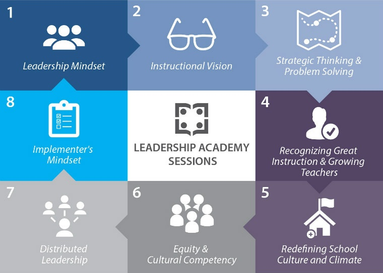 Insight's Leadership Academy modules