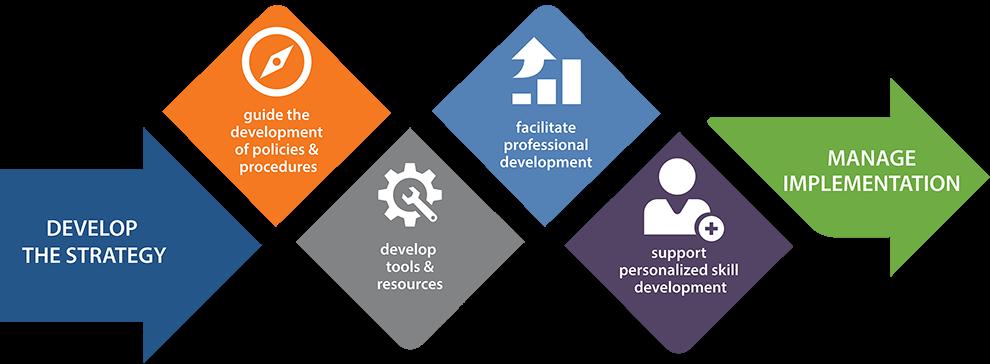 Insight's strategic consulting framework