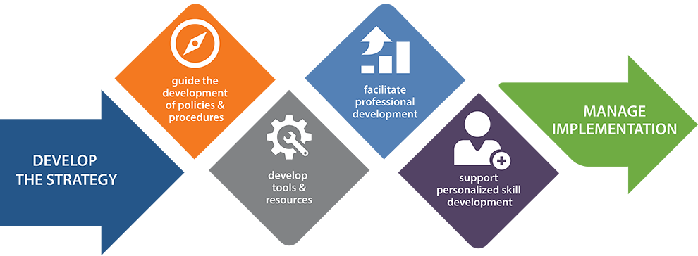 Insight's strategic consulting framework