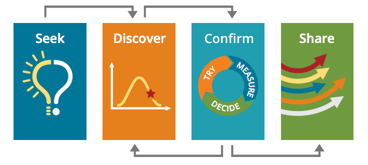STEP Professional Development Model - Seek, Discover, Confirm and Share